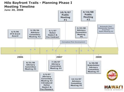 Hilo Bayfront Trails Planning Phase Timeline